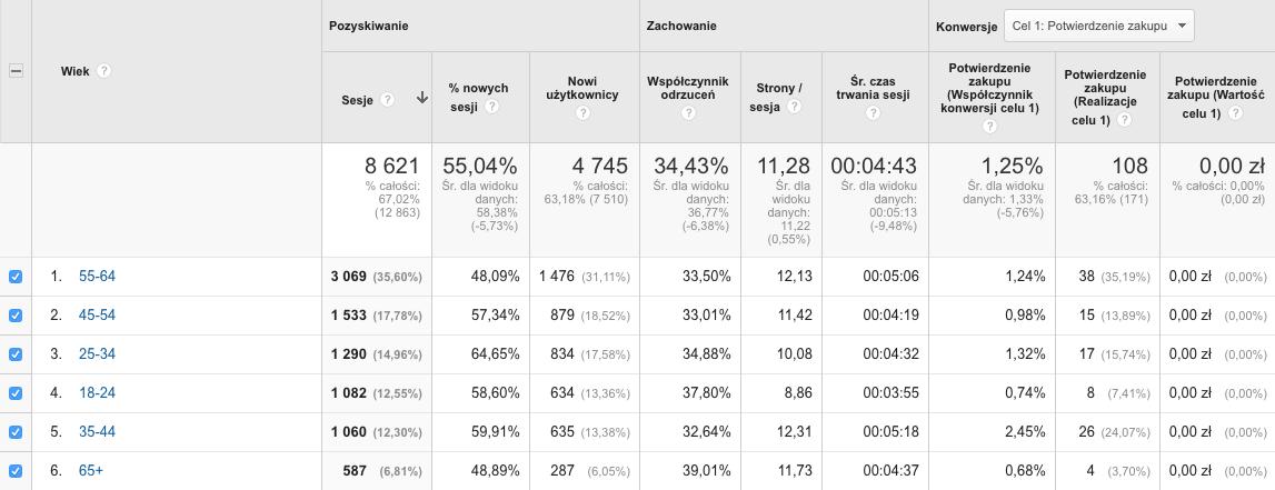 Raport z Google Analytics dotyczący wieku użytkowników witryny