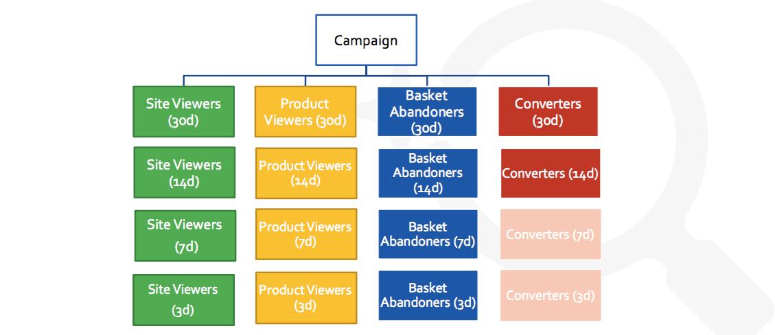 Complex campaign