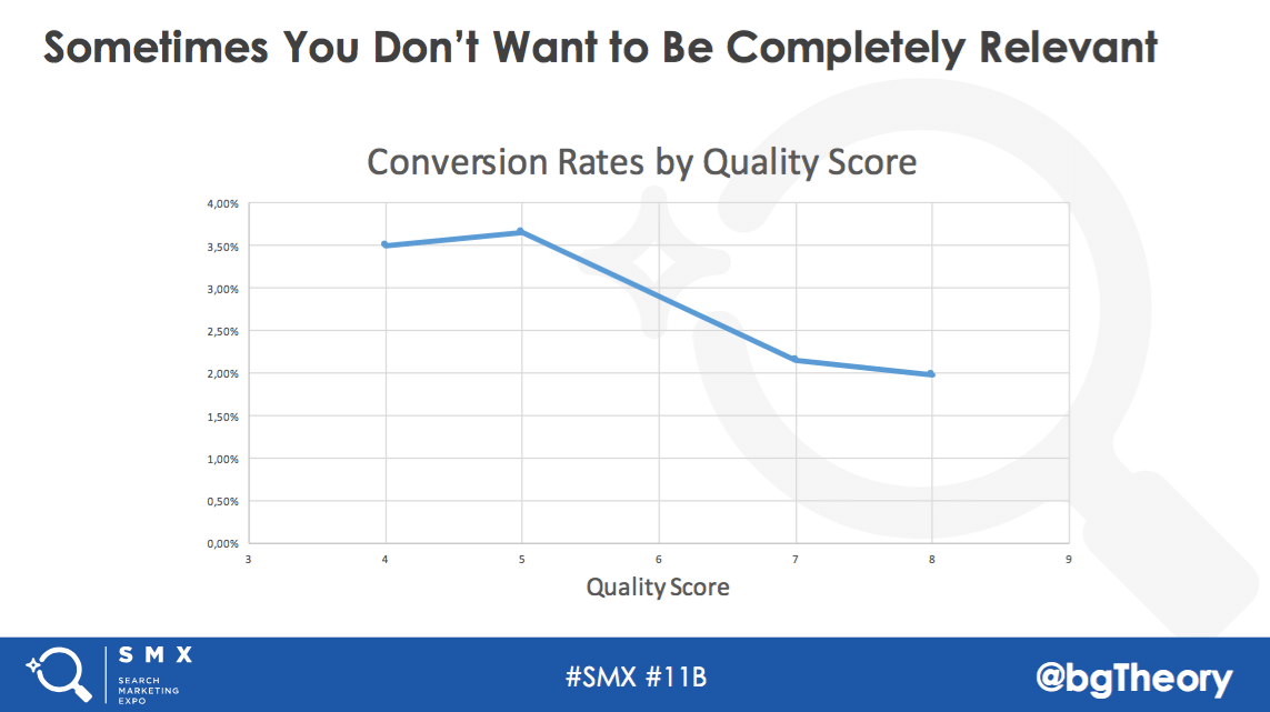 Conversion rates by Quality Score
