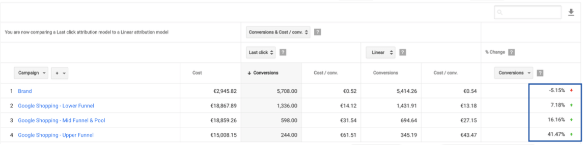 Funnel statistics - AdWords