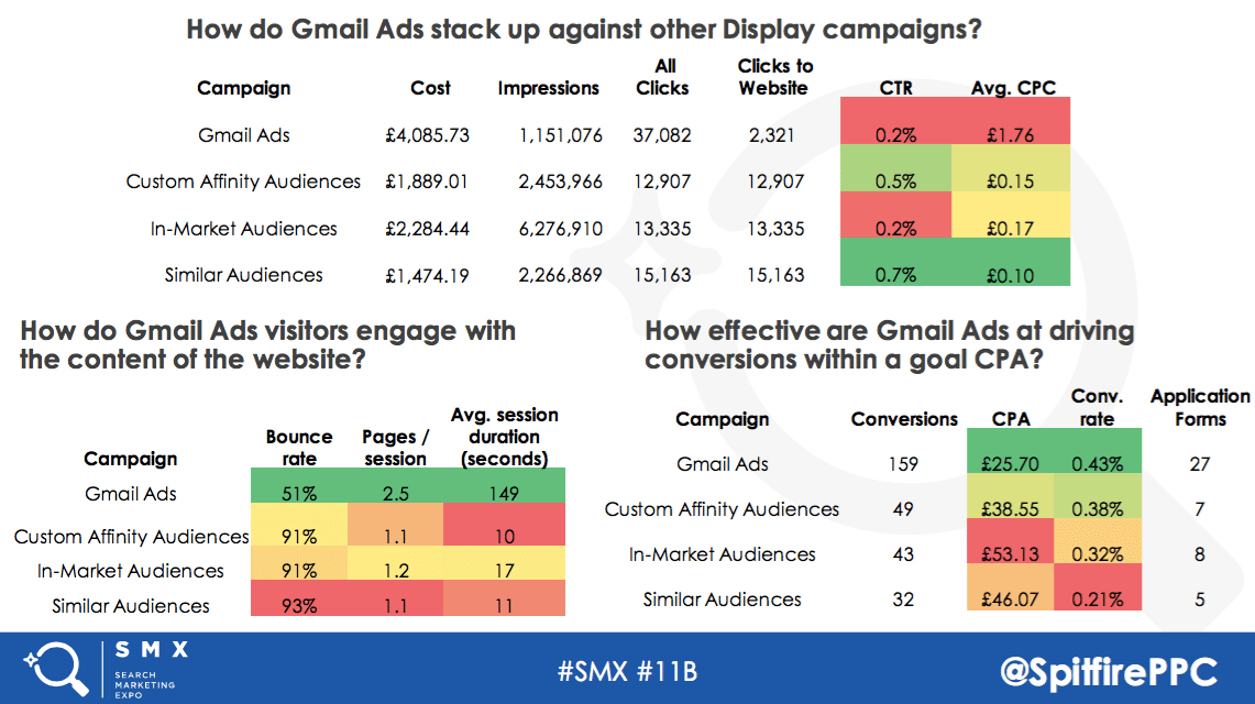 How do Gmail Ads stack up against other display campaings