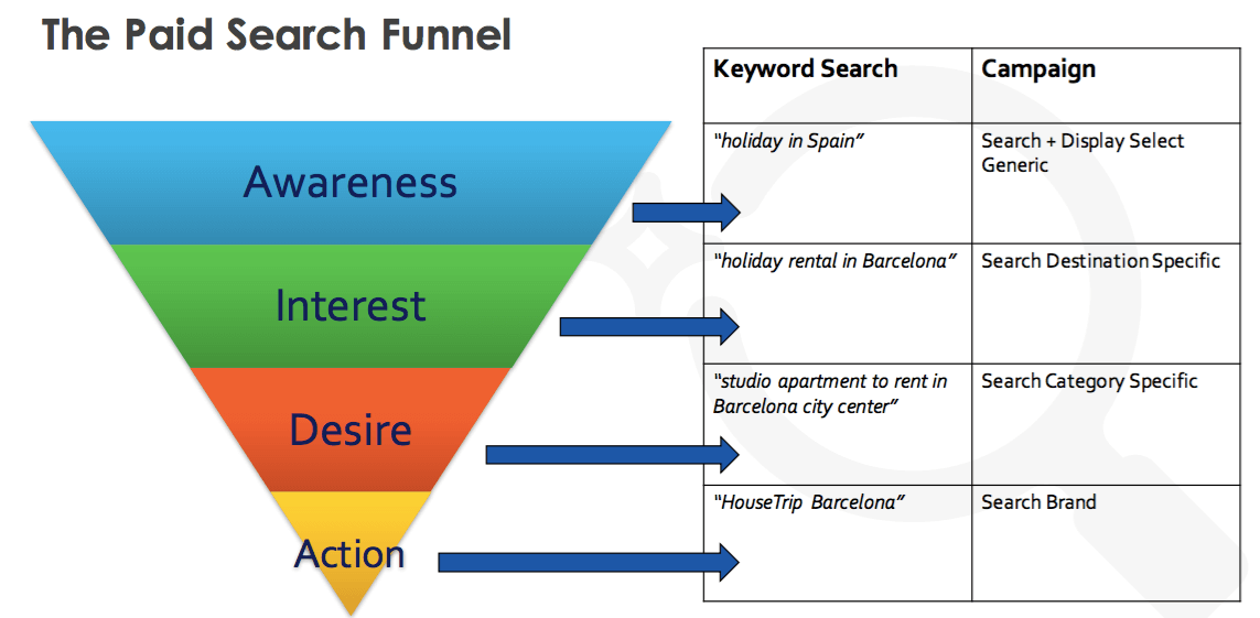 The paid search funnel
